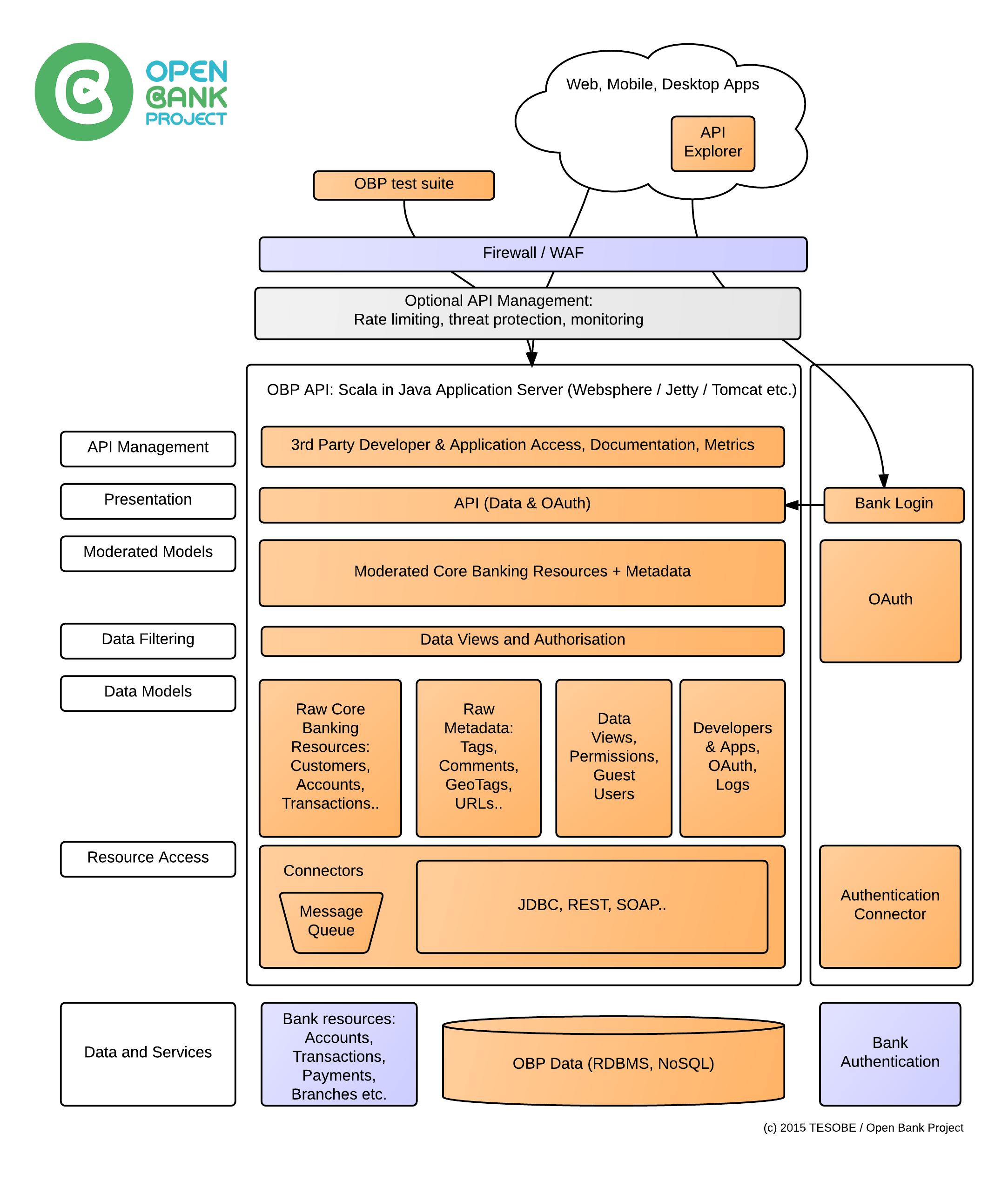 FAQ – Open Bank Project
