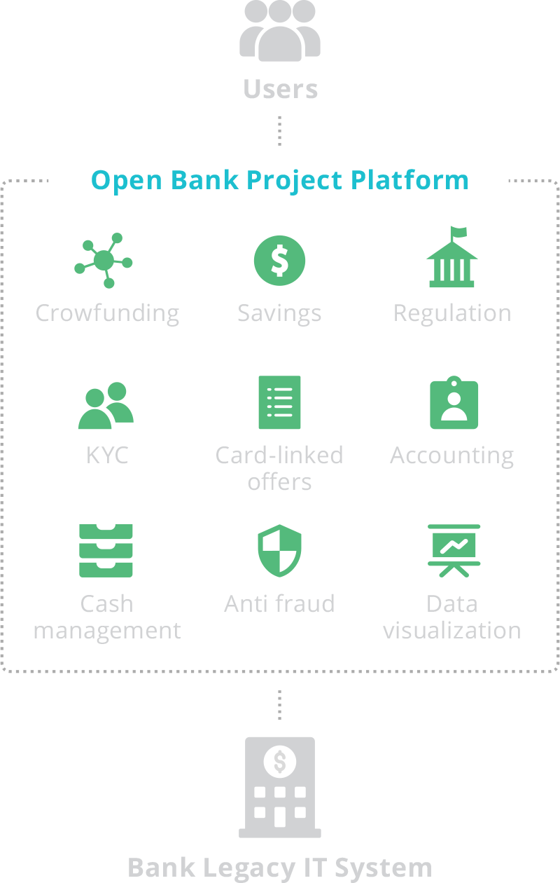 Open Banking Middleware – Open Bank Project