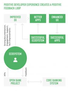 Diagram showing developer experience positive feedback loop