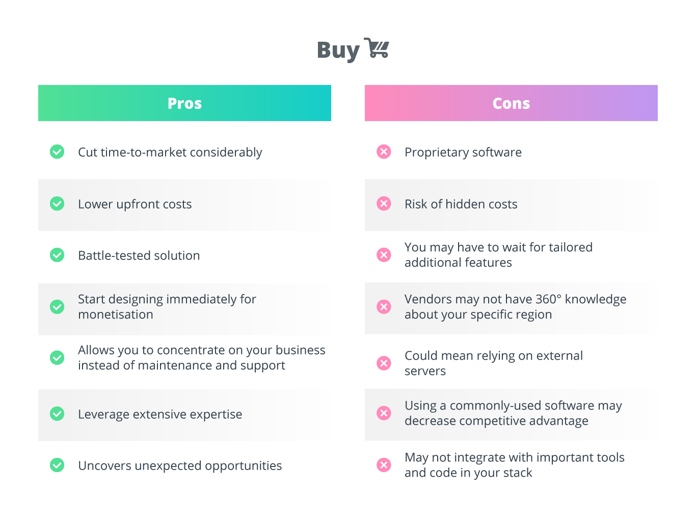 List of pros and cons of buy