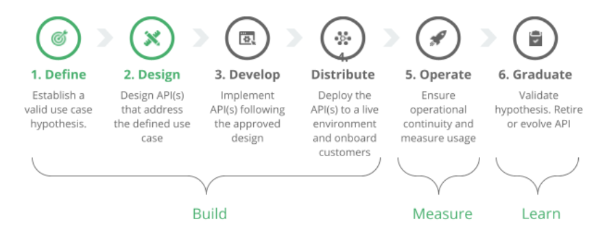 The API Lifecycle stages: Define, Design, Develop, Distribute, Operate, Graduate