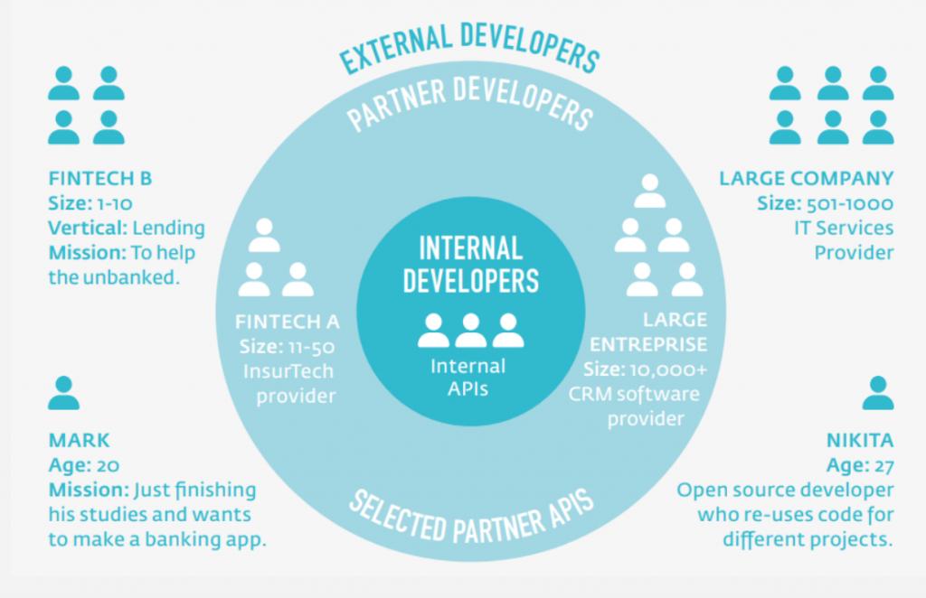 A diverse ecosystem of innovators using External, Partner and Internal APIs