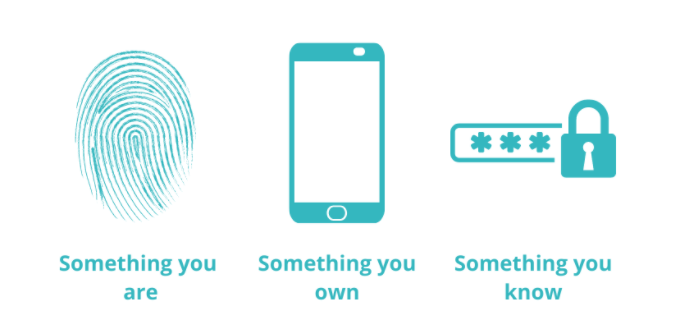 Strong Customer Authentication: Something you are, Something you own, Something you know
